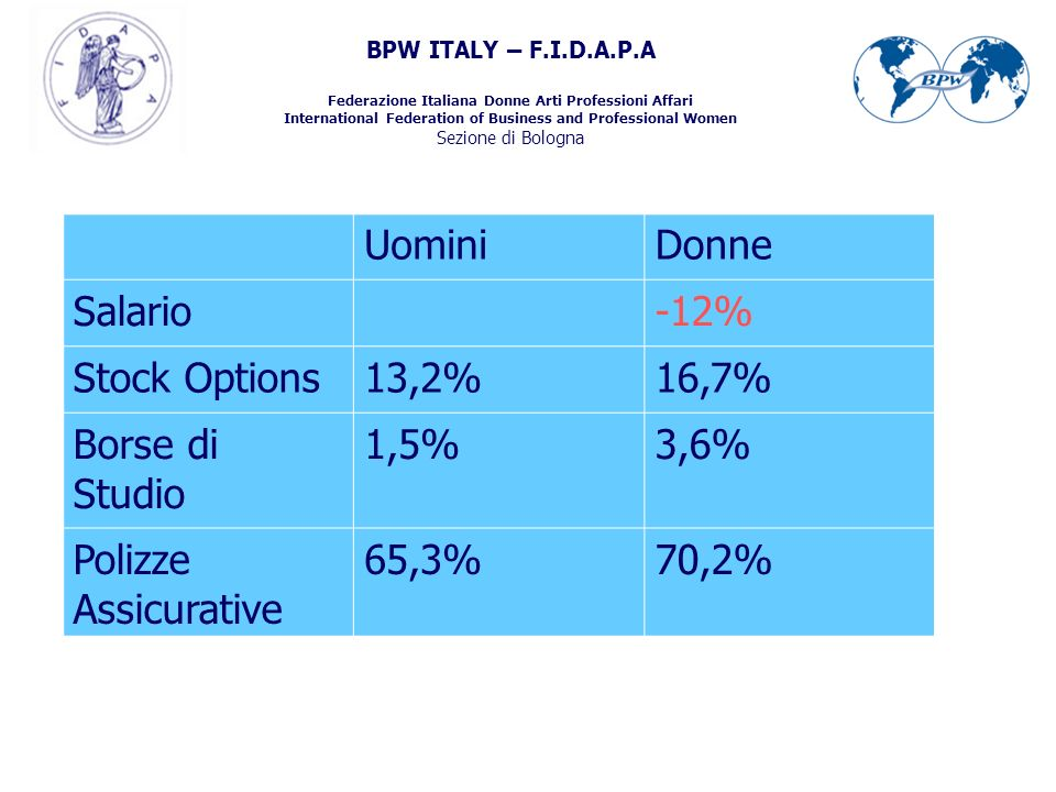BPW ITALY – F.I.D.A.P.A Federazione Italiana Donne Arti Professioni Affari International Federation of Business and Professional Women Sezione di Bologna UominiDonne Salario-12% Stock Options13,2%16,7% Borse di Studio 1,5%3,6% Polizze Assicurative 65,3%70,2%