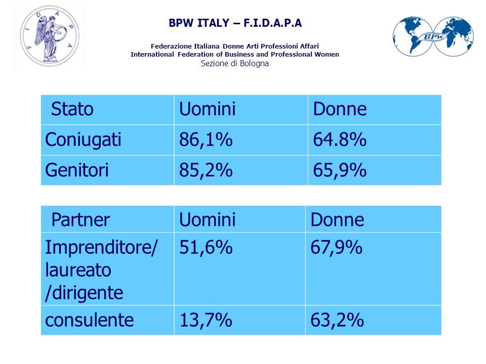 BPW ITALY – F.I.D.A.P.A Federazione Italiana Donne Arti Professioni Affari International Federation of Business and Professional Women Sezione di Bologna StatoUominiDonne Coniugati86,1%64.8% Genitori85,2%65,9% PartnerUominiDonne Imprenditore/ laureato /dirigente 51,6%67,9% consulente13,7%63,2%
