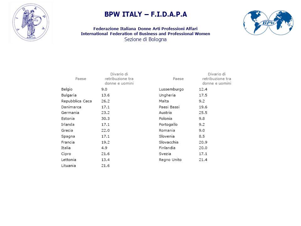 BPW ITALY – F.I.D.A.P.A Federazione Italiana Donne Arti Professioni Affari International Federation of Business and Professional Women Sezione di Bologna 1.