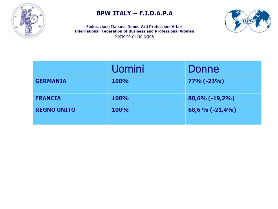 BPW ITALY – F.I.D.A.P.A Federazione Italiana Donne Arti Professioni Affari International Federation of Business and Professional Women Sezione di Bologna UominiDonne GERMANIA100%77% (-23%) FRANCIA100%80,6% (-19,2%) REGNO UNITO100%68,6 % (-21,4%)