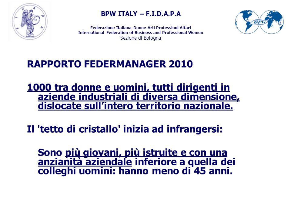 BPW ITALY – F.I.D.A.P.A Federazione Italiana Donne Arti Professioni Affari International Federation of Business and Professional Women Sezione di Bologna UominiDonne Salario-12% Stock Options13,2%16,7% Borse di Studio 1,5%3,6% Polizze Assicurative 65,3%70,2%