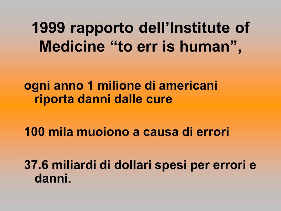 1999 rapporto dellInstitute of Medicine to err is human, ogni anno 1 milione di americani riporta danni dalle cure 100 mila muoiono a causa di errori