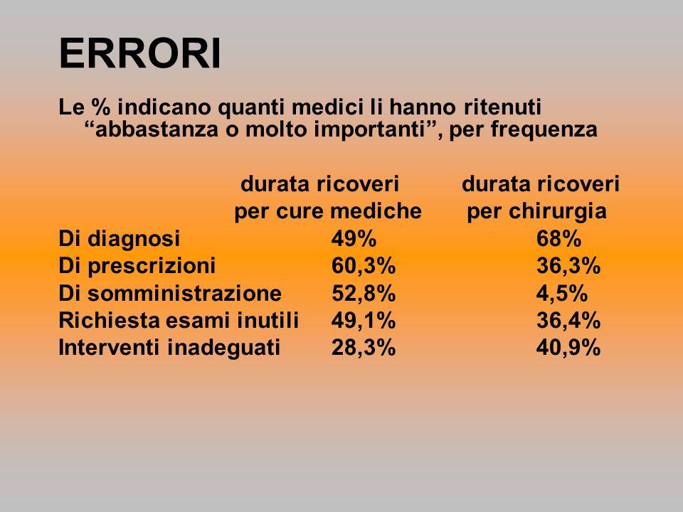 ERRORI Le % indicano quanti medici li hanno ritenuti abbastanza o molto importanti, per frequenza durata ricoveri durata ricoveri per cure mediche per