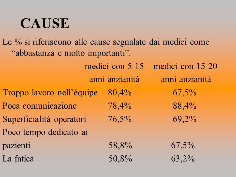 CAUSE Le % si riferiscono alle cause segnalate dai medici come abbastanza e molto importanti. medici con 5-15 medici con 15-20 anni anzianità anni anz