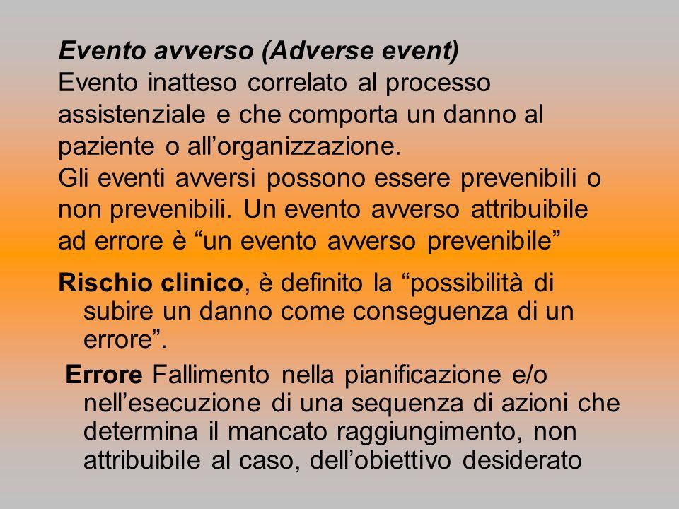 Evento avverso (Adverse event) Evento inatteso correlato al processo assistenziale e che comporta un danno al paziente o allorganizzazione. Gli eventi