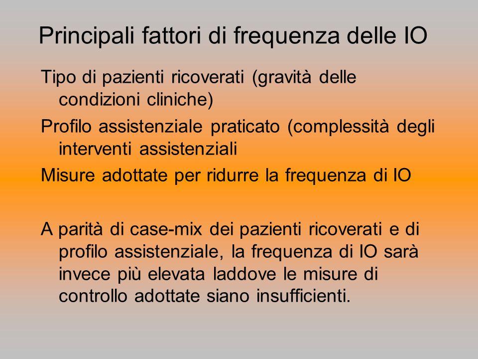 Principali fattori di frequenza delle IO Tipo di pazienti ricoverati (gravità delle condizioni cliniche) Profilo assistenziale praticato (complessità