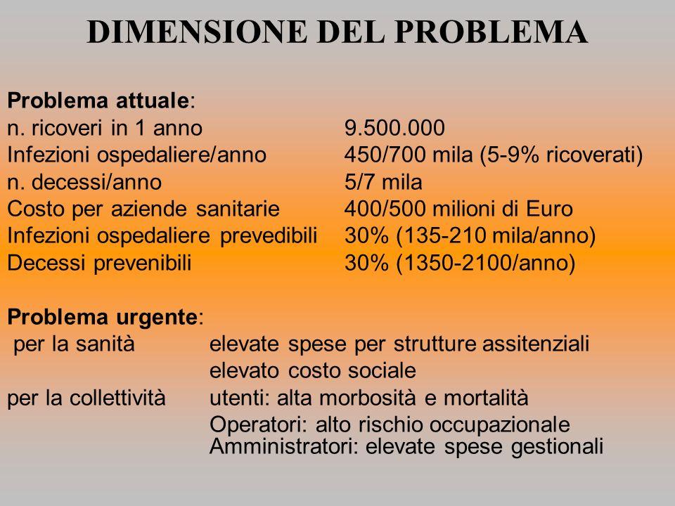 DIMENSIONE DEL PROBLEMA Problema attuale: n. ricoveri in 1 anno 9.500.000 Infezioni ospedaliere/anno 450/700 mila (5-9% ricoverati) n. decessi/anno 5/