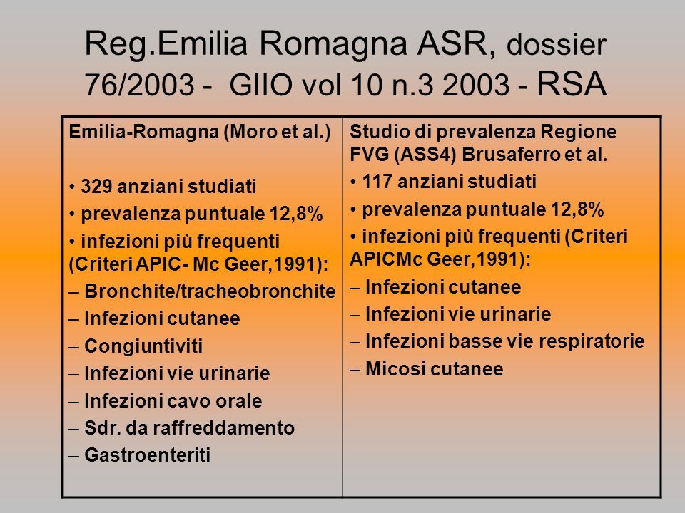 Reg.Emilia Romagna ASR, dossier 76/2003 - GIIO vol 10 n.3 2003 - RSA Emilia-Romagna (Moro et al.) 329 anziani studiati prevalenza puntuale 12,8% infez