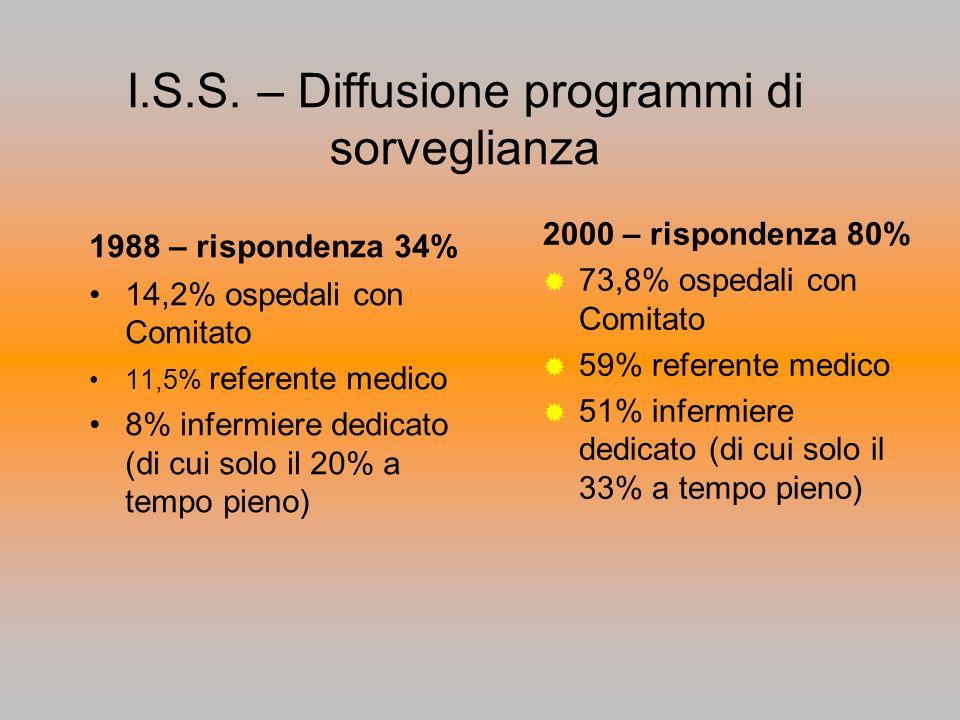 I.S.S. – Diffusione programmi di sorveglianza 1988 – rispondenza 34% 14,2% ospedali con Comitato 11,5% referente medico 8% infermiere dedicato (di cui