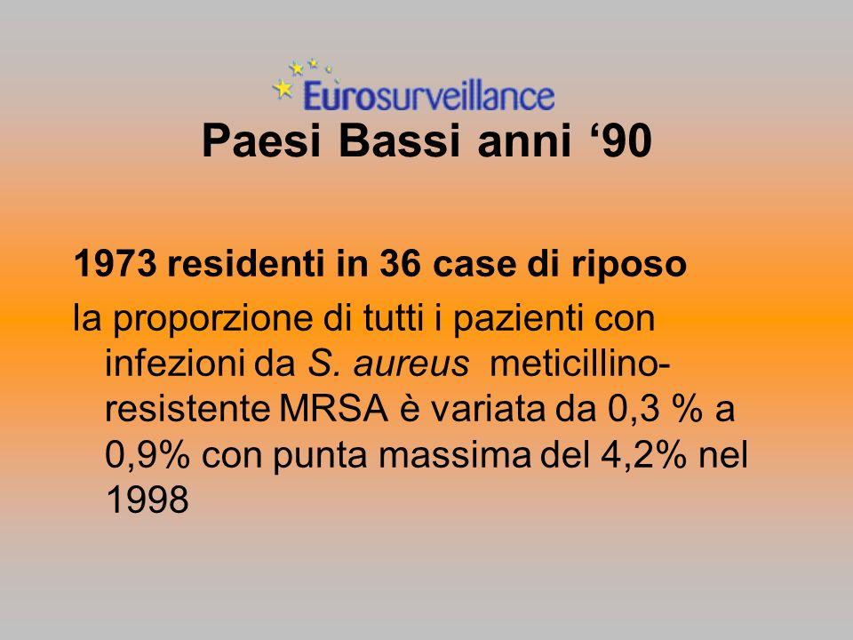 Paesi Bassi anni 90 1973 residenti in 36 case di riposo la proporzione di tutti i pazienti con infezioni da S. aureus meticillino- resistente MRSA è v
