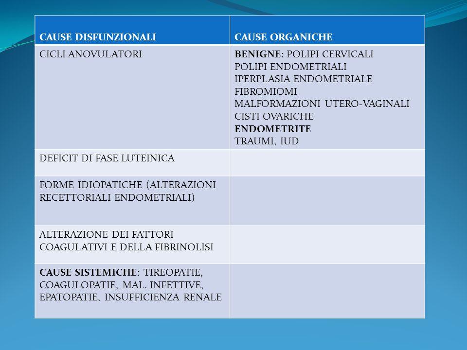 CAUSE DISFUNZIONALICAUSE ORGANICHE CICLI ANOVULATORIBENIGNE: POLIPI CERVICALI POLIPI ENDOMETRIALI IPERPLASIA ENDOMETRIALE FIBROMIOMI MALFORMAZIONI UTE