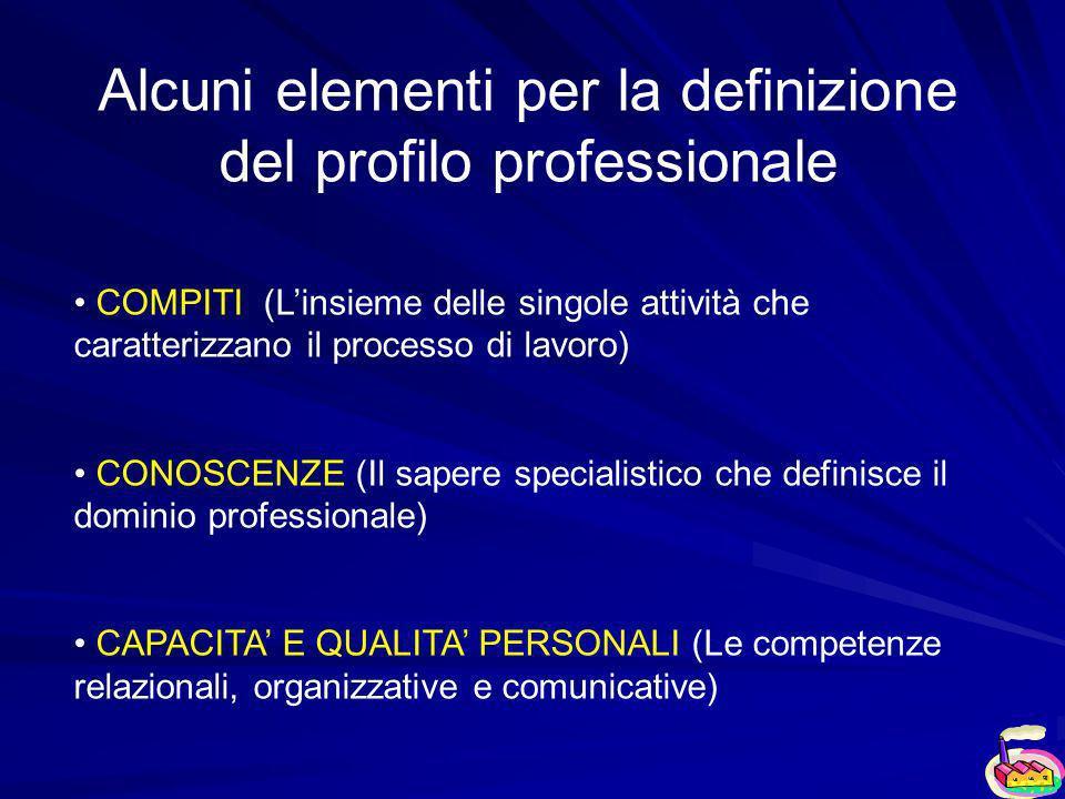 Alcuni elementi per la definizione del profilo professionale COMPITI (Linsieme delle singole attività che caratterizzano il processo di lavoro) CONOSCENZE (Il sapere specialistico che definisce il dominio professionale) CAPACITA E QUALITA PERSONALI (Le competenze relazionali, organizzative e comunicative)