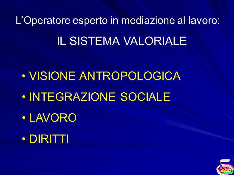 LOperatore esperto in mediazione al lavoro: IL SISTEMA VALORIALE VISIONE ANTROPOLOGICA INTEGRAZIONE SOCIALE LAVORO DIRITTI