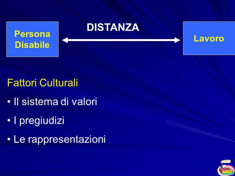Persona Disabile Lavoro DISTANZA Fattori Culturali Il sistema di valori I pregiudizi Le rappresentazioni