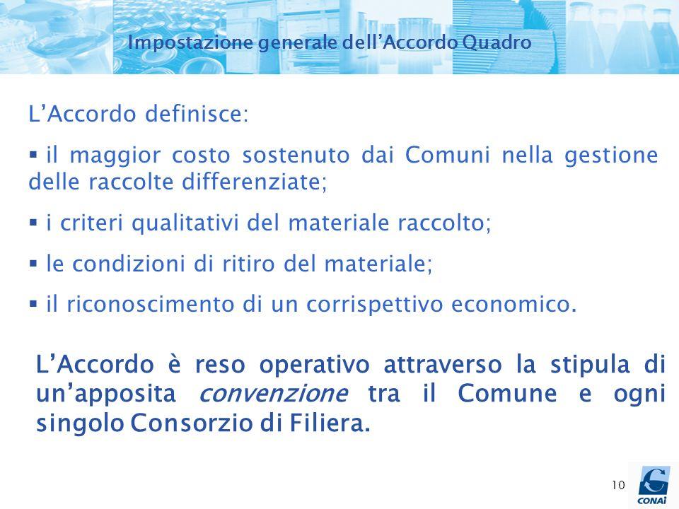 10 Impostazione generale dellAccordo Quadro LAccordo definisce: il maggior costo sostenuto dai Comuni nella gestione delle raccolte differenziate; i c