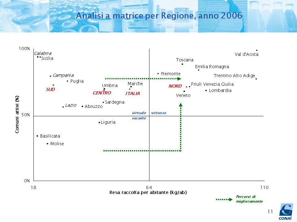 11 Analisi a matrice per Regione, anno 2006