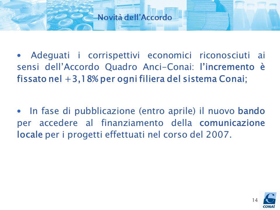 14 Novità dellAccordo Adeguati i corrispettivi economici riconosciuti ai sensi dellAccordo Quadro Anci-Conai: lincremento è fissato nel +3,18% per ogn