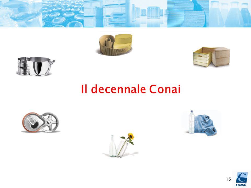 15 Il decennale Conai