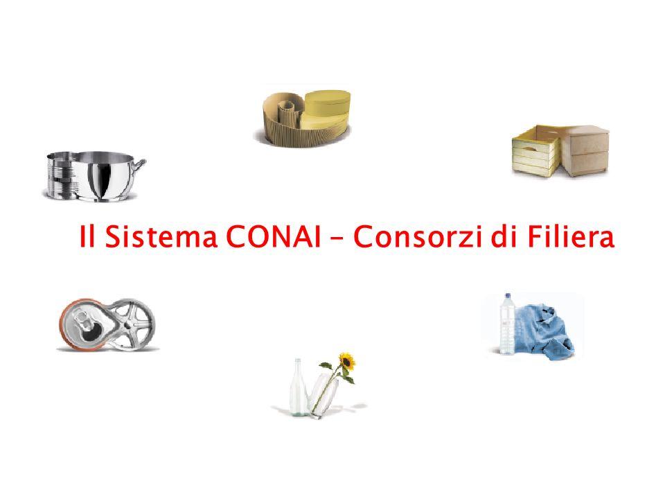 Il Sistema CONAI – Consorzi di Filiera