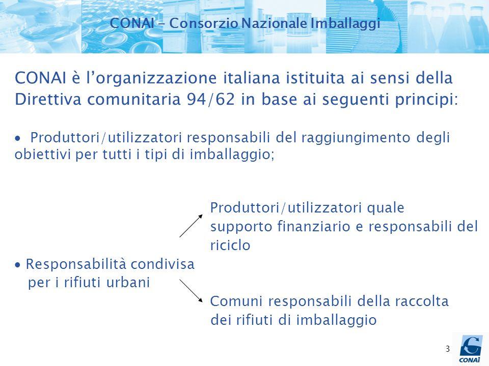 3 CONAI è lorganizzazione italiana istituita ai sensi della Direttiva comunitaria 94/62 in base ai seguenti principi: Produttori/utilizzatori responsa