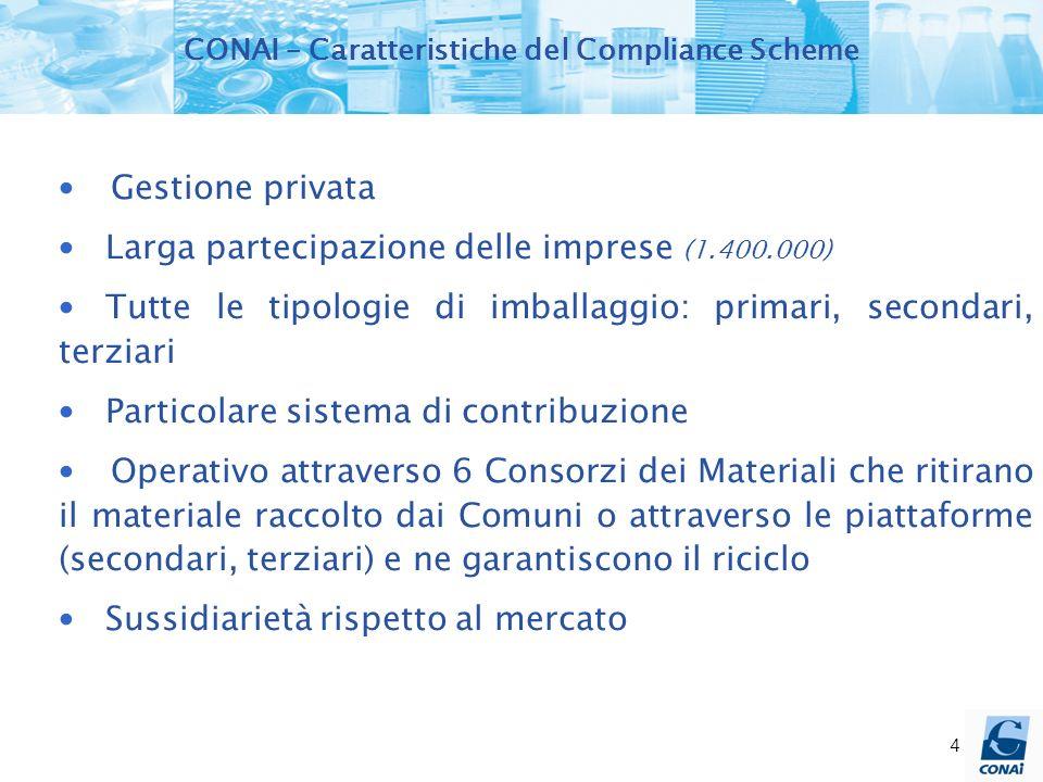 4 Gestione privata Larga partecipazione delle imprese (1.400.000) Tutte le tipologie di imballaggio: primari, secondari, terziari Particolare sistema