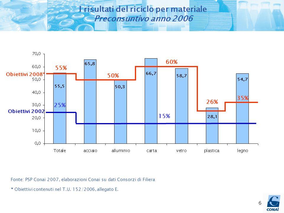 6 I risultati del riciclo per materiale Preconsuntivo anno 2006 25% 15% 55% 50% 60% 26% 35% Obiettivi 2008* Obiettivi 2002 * Obiettivi contenuti nel T