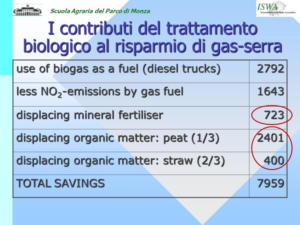 Scuola Agraria del Parco di Monza I contributi del trattamento biologico al risparmio di gas-serra use of biogas as a fuel (diesel trucks) 2792 less N