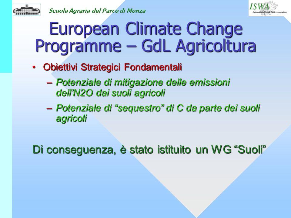 Scuola Agraria del Parco di Monza European Climate Change Programme – GdL Agricoltura Obiettivi Strategici FondamentaliObiettivi Strategici Fondamenta