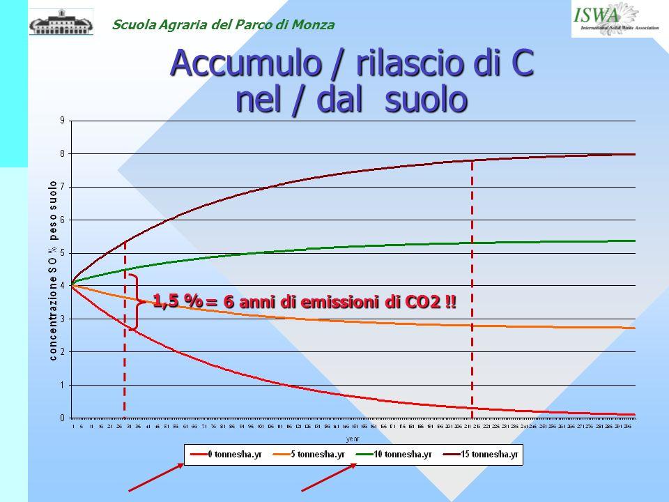 Scuola Agraria del Parco di Monza Accumulo / rilascio di C nel / dal suolo 1,5 % =6 anni di emissioni di CO2 !! = 6 anni di emissioni di CO2 !!