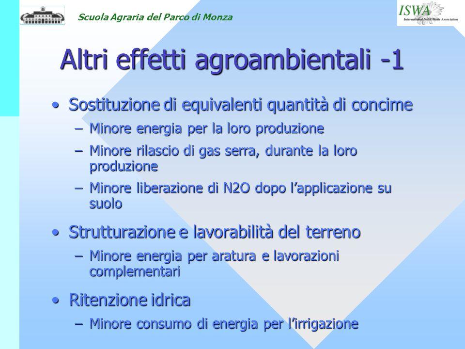 Scuola Agraria del Parco di Monza Altri effetti agroambientali -1 Sostituzione di equivalenti quantità di concimeSostituzione di equivalenti quantità