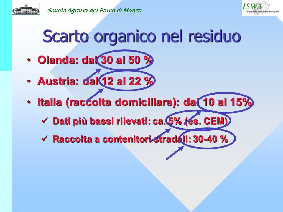 Scuola Agraria del Parco di Monza Olanda: dal 30 al 50 %Olanda: dal 30 al 50 % Austria: dal 12 al 22 %Austria: dal 12 al 22 % Italia (raccolta domicil