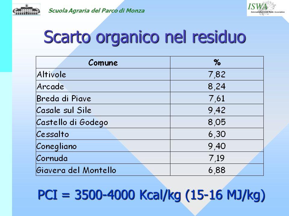 Scuola Agraria del Parco di Monza Scarto organico nel residuo PCI = 3500-4000 Kcal/kg (15-16 MJ/kg)