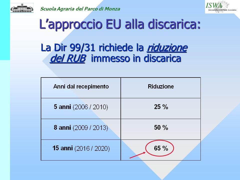 Scuola Agraria del Parco di Monza Lapproccio EU alla discarica: Lapproccio EU alla discarica: La Dir 99/31 richiede la riduzione del RUB immesso in di