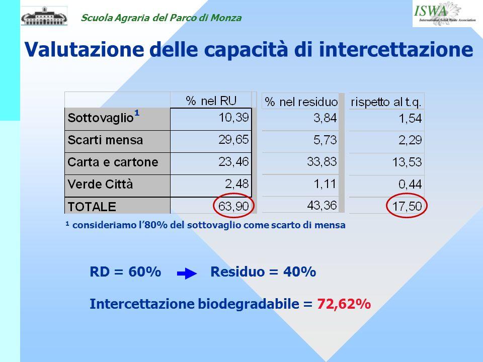Scuola Agraria del Parco di Monza RD = 60%Residuo = 40% Intercettazione biodegradabile = 72,62% Valutazione delle capacità di intercettazione ¹ consid