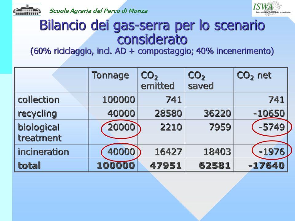Scuola Agraria del Parco di Monza Bilancio dei gas-serra per lo scenario considerato (60% riciclaggio, incl. AD + compostaggio; 40% incenerimento) Ton