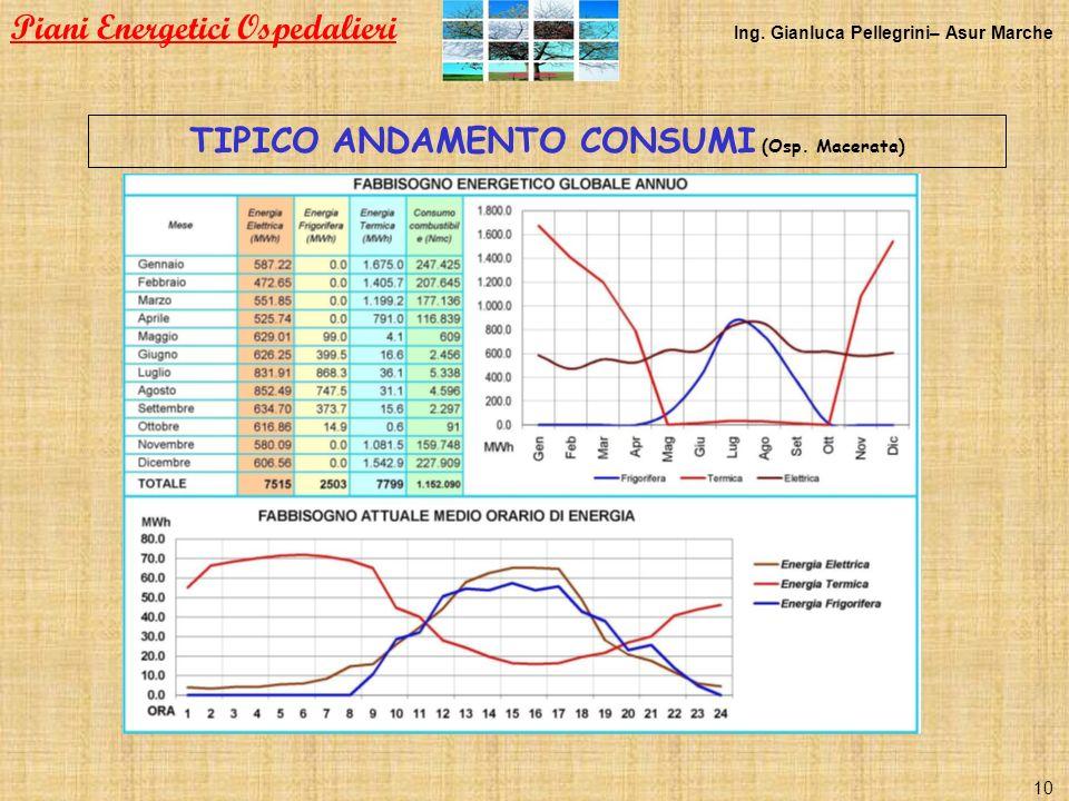 TIPICO ANDAMENTO CONSUMI (Osp. Macerata) Piani Energetici Ospedalieri Ing. Gianluca Pellegrini– Asur Marche 10