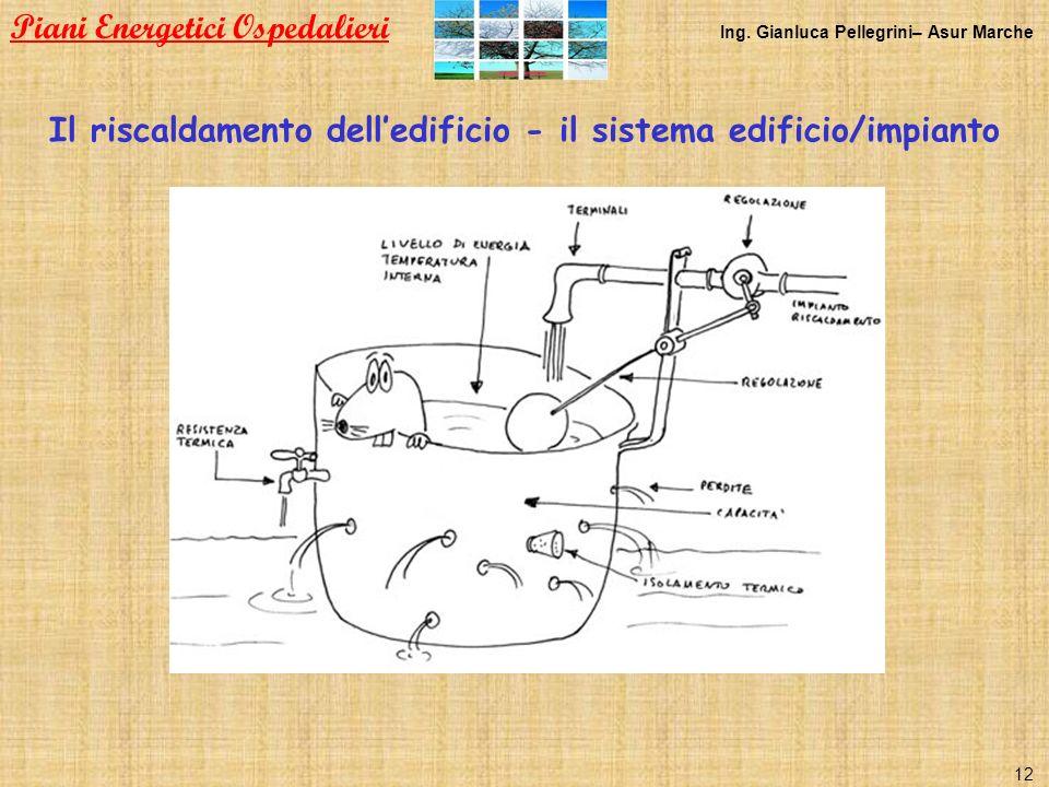 Il riscaldamento delledificio - il sistema edificio/impianto Piani Energetici Ospedalieri Ing. Gianluca Pellegrini– Asur Marche 12