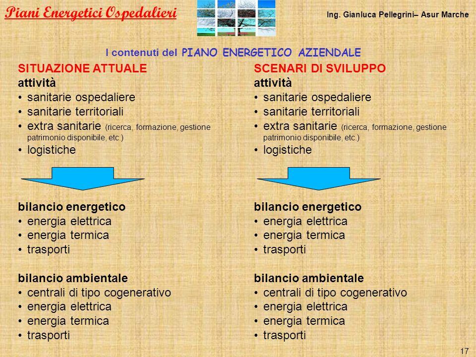 I contenuti del PIANO ENERGETICO AZIENDALE SITUAZIONE ATTUALE attività sanitarie ospedaliere sanitarie territoriali extra sanitarie (ricerca, formazio