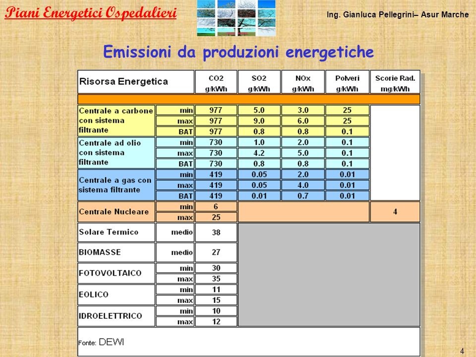 Emissioni da produzioni energetiche Piani Energetici Ospedalieri Ing. Gianluca Pellegrini– Asur Marche 4