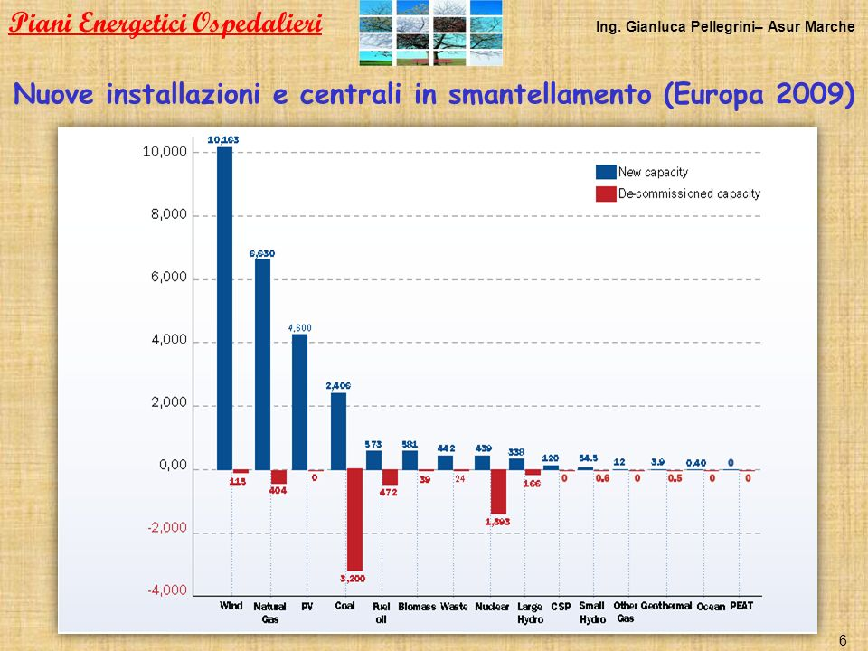 Nuove installazioni e centrali in smantellamento (Europa 2009) Piani Energetici Ospedalieri Ing. Gianluca Pellegrini– Asur Marche 6