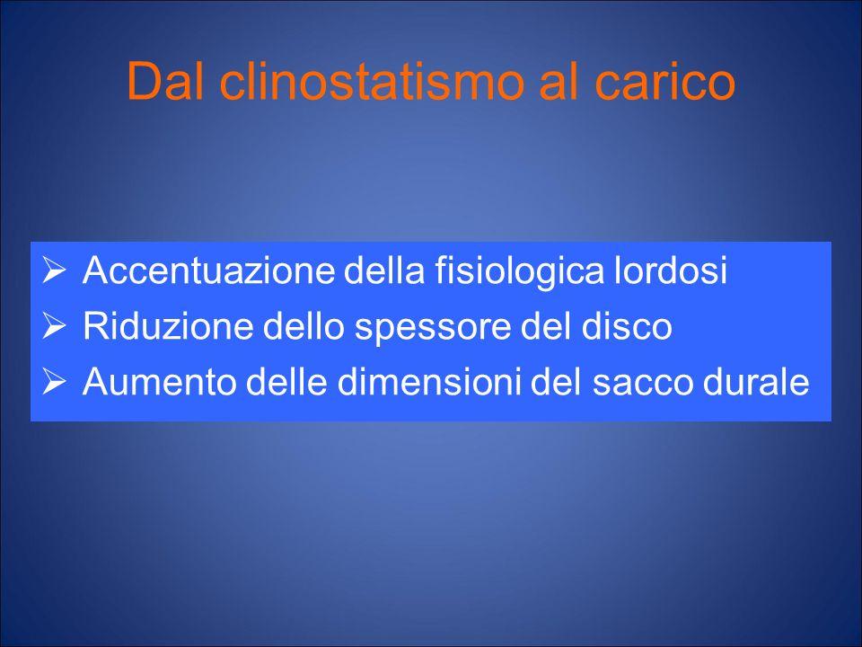 Dal clinostatismo al carico Accentuazione della fisiologica lordosi Riduzione dello spessore del disco Aumento delle dimensioni del sacco durale