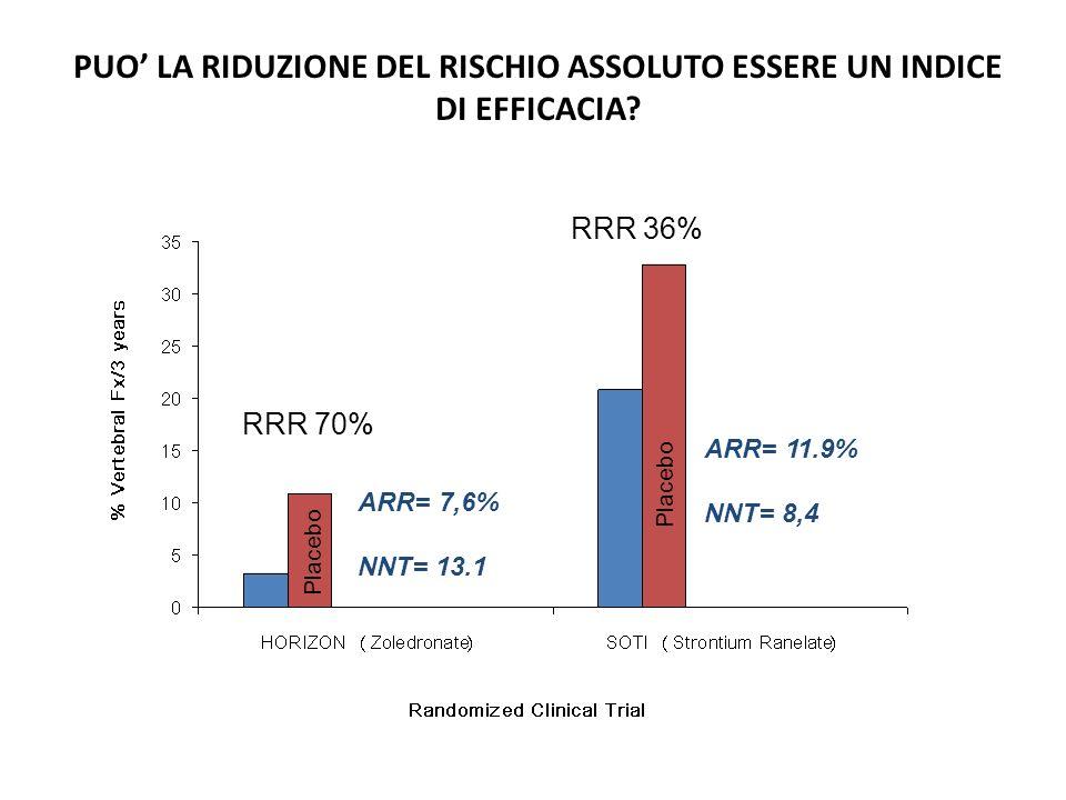 RRR 70% RRR 36% ARR= 11.9% NNT= 8,4 ARR= 7,6% NNT= 13.1 PUO LA RIDUZIONE DEL RISCHIO ASSOLUTO ESSERE UN INDICE DI EFFICACIA? Placebo
