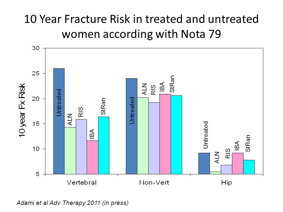 10 Year Fracture Risk in treated and untreated women according with Nota 79 Untreated ALN RIS IBA StRan Untreated ALNRIS IBA StRan Untreated ALN RIS I