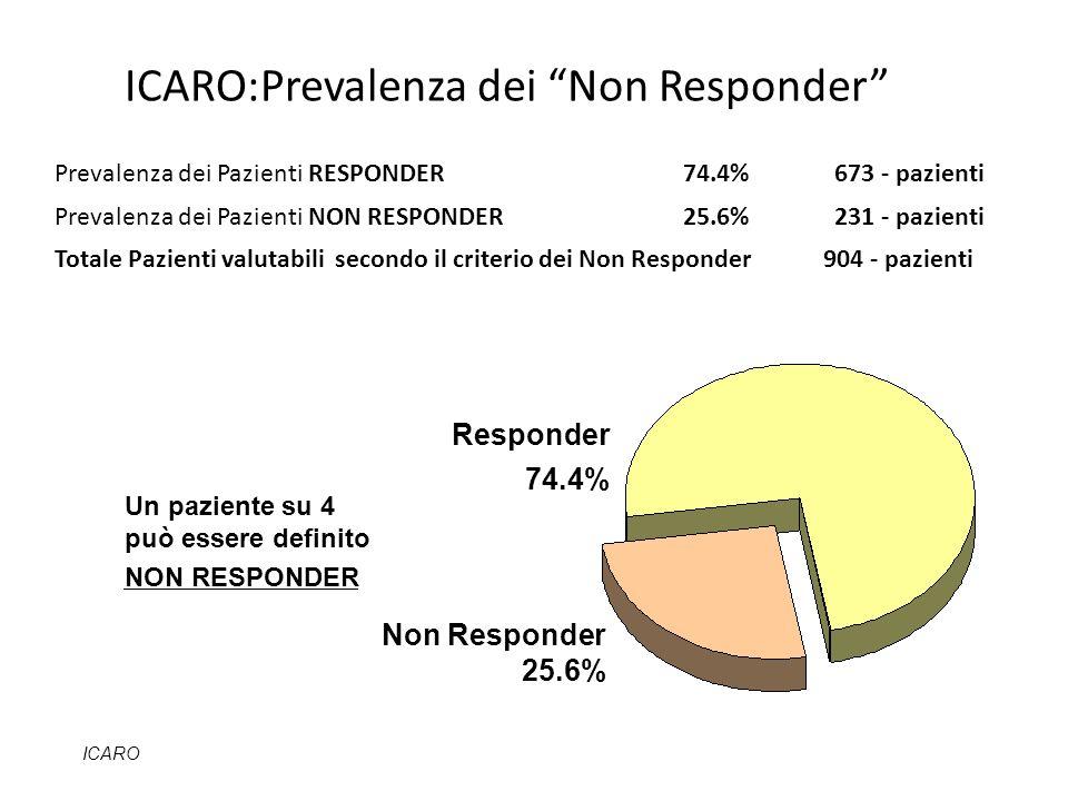 Responder 74.4% Non Responder 25.6% ICARO ICARO:Prevalenza dei Non Responder Un paziente su 4 può essere definito NON RESPONDER Prevalenza dei Pazient