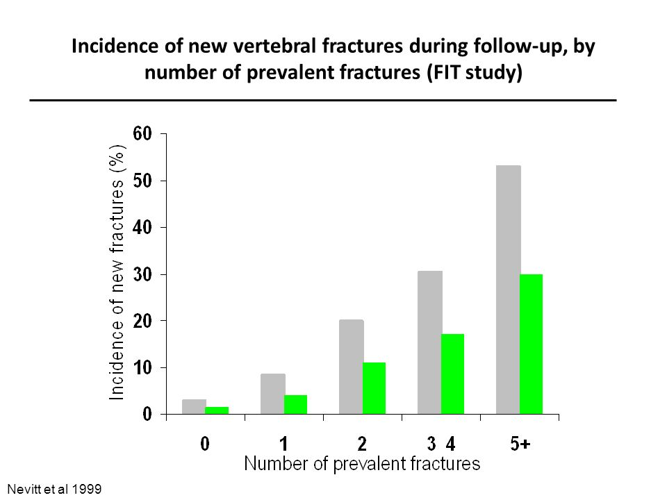 Incidence of new vertebral fractures during follow-up, by number of prevalent fractures (FIT study) Nevitt et al 1999