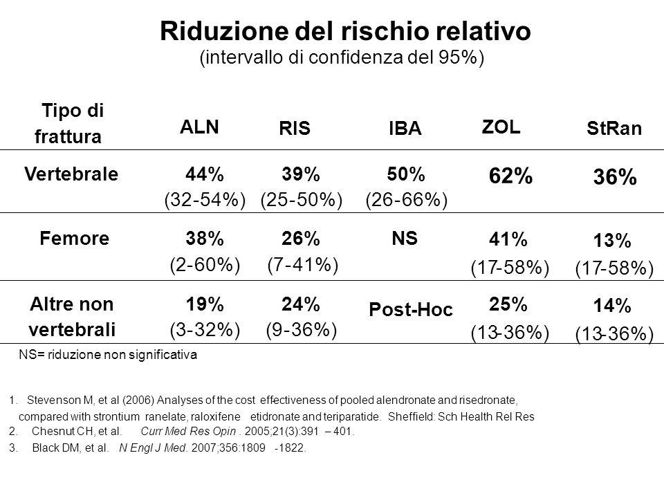 Riduzione del rischio relativo (intervallo di confidenza del 95%) Tipo di frattura ALN RISIBA ZOL Vertebrale 44% (32-54%) 39% (25-50%) 50% (26-66%) 62