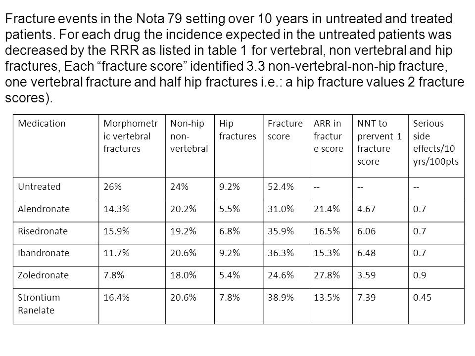 MedicationMorphometr ic vertebral fractures Non-hip non- vertebral Hip fractures Fracture score ARR in fractur e score NNT to prervent 1 fracture scor