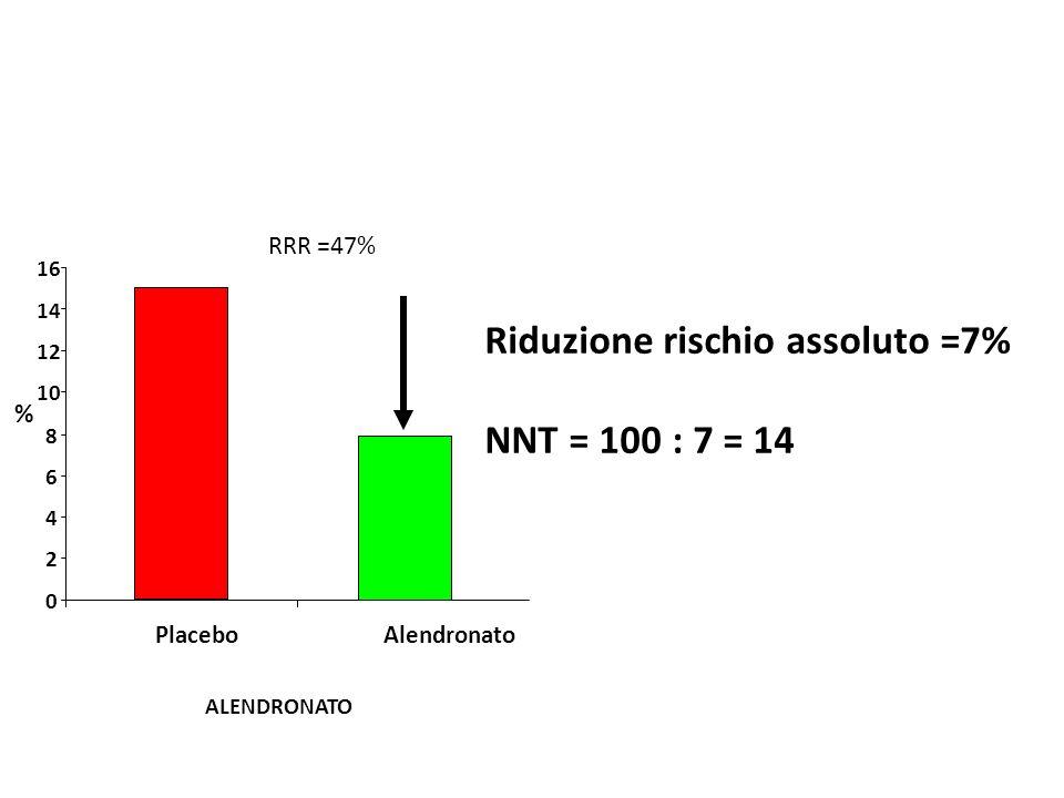 0 2 4 6 8 10 12 14 16 PlaceboAlendronato Riduzione rischio assoluto =7% NNT = 100 : 7 = 14 RRR =47% % ALENDRONATO