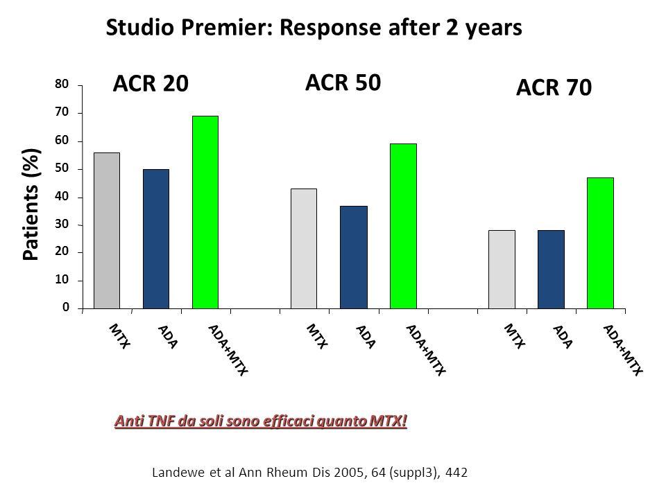 Anti TNF da soli sono efficaci quanto MTX! Landewe et al Ann Rheum Dis 2005, 64 (suppl3), 442 Studio Premier: Response after 2 years 0 10 20 30 40 50