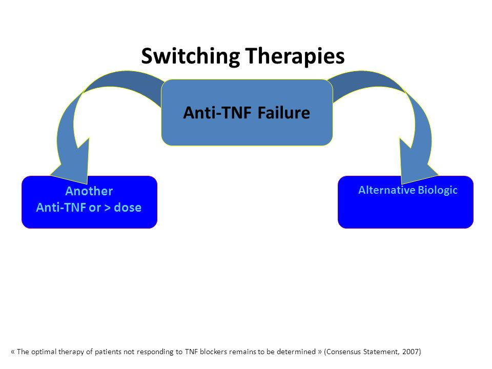 Another Anti-TNF or > dose Switching Therapies Alternative Biologic Anti-TNF Failure « The optimal therapy of patients not responding to TNF blockers